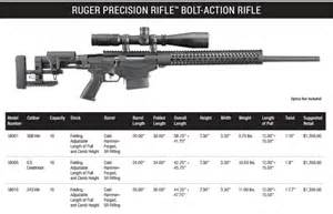 Precision Rifle Ruger