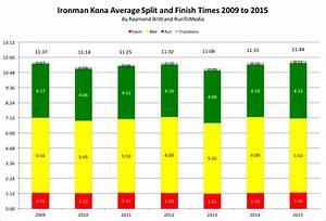Ironman Bike Pace Chart Runtri Ironman Kona 2015 Results Analysis And Comparative