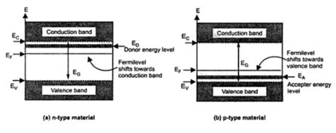 It is well estblished for metallic systems. Fermi Level in Extrinsic Semiconductor | your electrical home