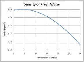 Water Density Temperature