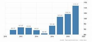Indonesia Gdp 1967 2015 Data Chart Calendar
