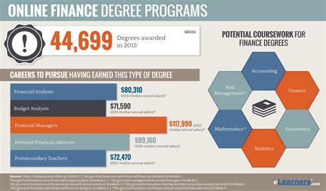 Online Finance Degree   Online Finance Degrees Programs