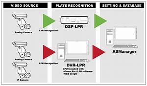 License Plate Recognition  Lpr  System