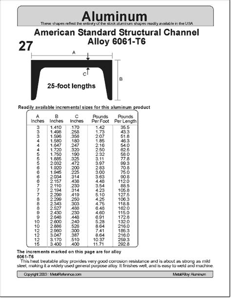 29 American Standard Structural Channel