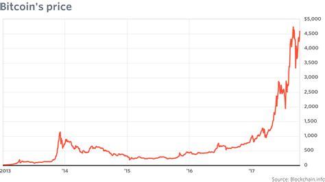 price  bitcoin  collapse  economist rogoff
