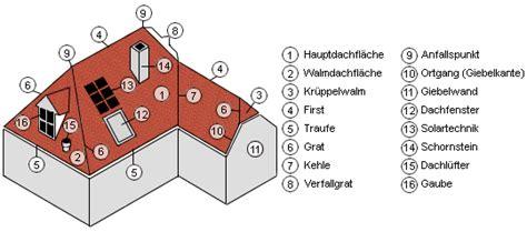 was gehört zur wohnfläche eines hauses was ist eine gaube kann eine gaube selbst bauen werkzeugstore24 dachfenster gaube