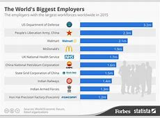 Railway and Indian Army among Top 10 Biggest Employers in
