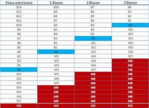 Coefficient Assurance Auto : calcul bonus malus o trouver les informations sur mon bonus malus comment calculer son bonus ~ Gottalentnigeria.com Avis de Voitures