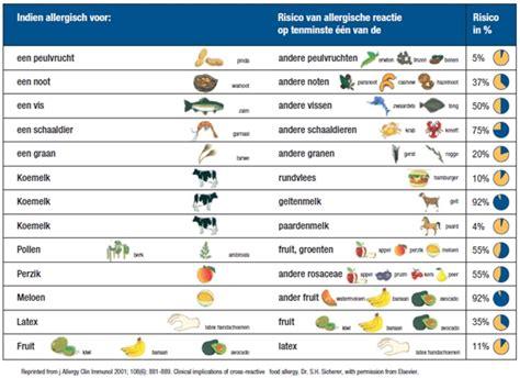 in welke voeding zitten aminozuren