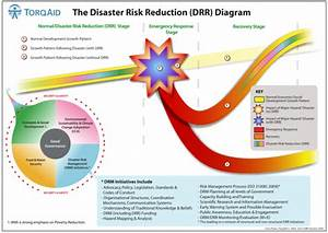 This Diagram Shows The Impact Of Disaster Risk Reduction  Drr  As A Timeline To Illustrate A