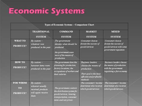 Types Of Economic Systems And Development