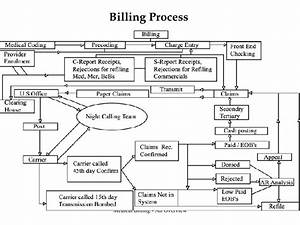Manual For Billing In Hospital
