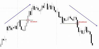 Pullbacks Trading Breakouts Trader Becoming Better Pattern