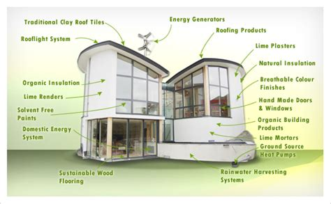 eco homes plans top 5 eco house designs ccd engineering ltd