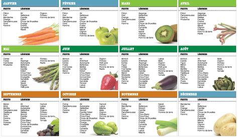 votre calendrier annuel sur les fruits et l 233 gumes de saison 202 tre flexitarien