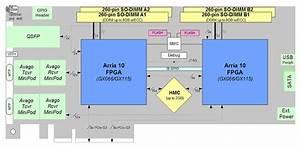 Bittware A10ped  U2013 2x Intel Arria 10 Gx Fpgas  2x Pcie X8