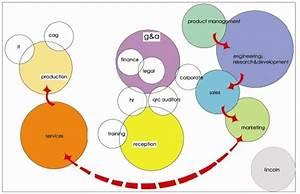 Restaurant Plan Bubble Diagram