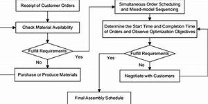 Flowchart Of The Final Assembly Schedule Process In Ato