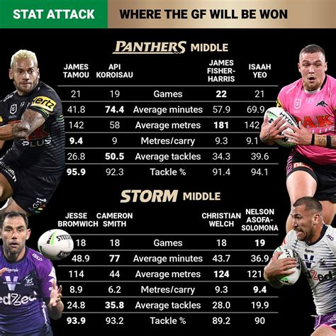 NRL 2020: Penrith Panthers, Melbourne Storm, statistical ...