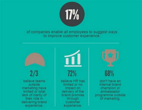 Just 53% Of Organizations Claim To Have Internal-external