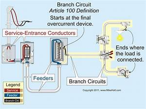 Branch Circuit Requirements And The Nec
