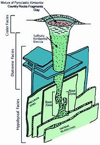 Idealized Kimberlite Pipe Model Showing Its Three Distinct