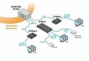 Ethernet Sdh Conversion