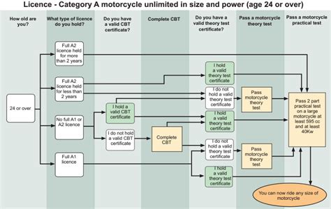 What's The Real Cost Of Getting A Motorbike Licence
