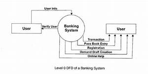 Context Flow Diagram Bank Loan Management System