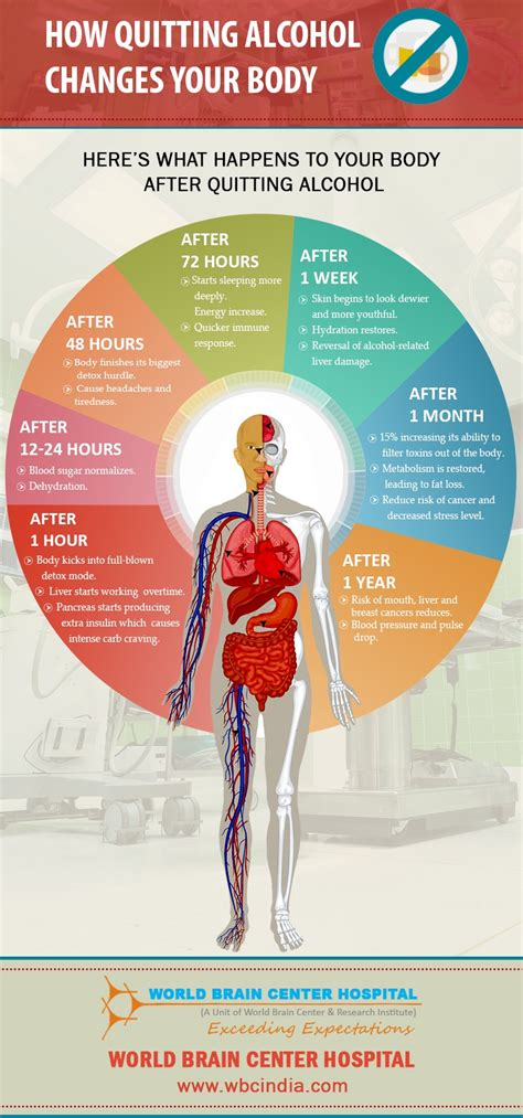 quitting alcohol   body ankit kumar medium