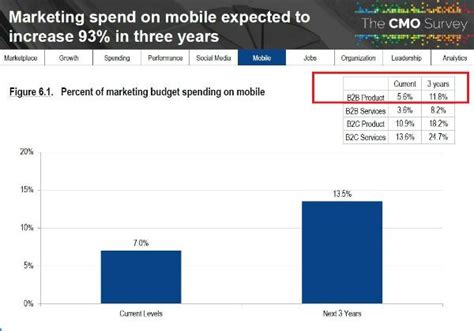 Marketing Budgets to Grow: 5 Datapoints from the CMO ...