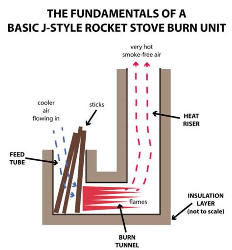 efficient small home plans the fundamentals of rocket stoves permaculture principles