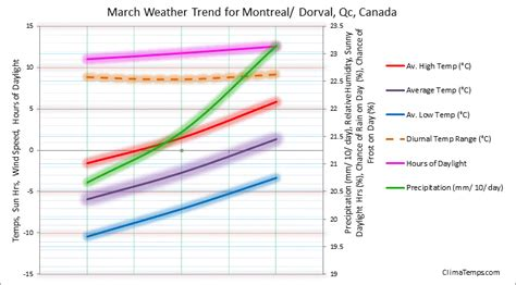 weather in march in montreal dorval qc canada