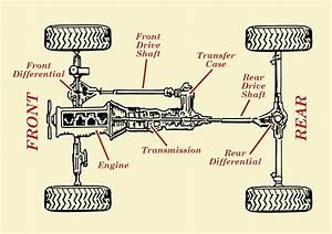 Where Transfer Case Is Located