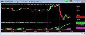 Historic Stock Data For Tradestation Intraday Volume Change
