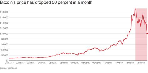 bitcoin rate bitcoin s price dropped 50 percent in one month recode