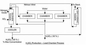 6 Process Flow Of The Lead Chamber Process 8