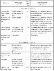 Препараты применяемые при жировом гепатозе печени