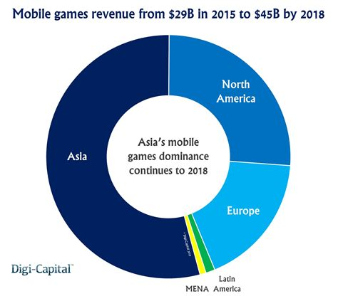 Games Leaders To Dominate 45 Billion Mobile Games Revenue