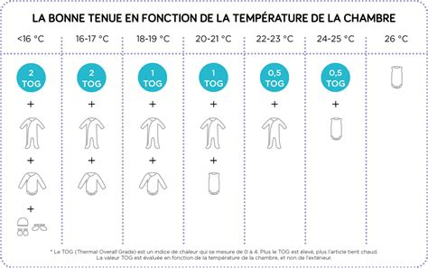 taux hygrom rie chambre emejing bebe chambre temperature images design trends