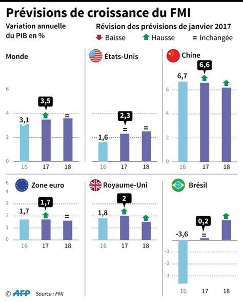 si鑒e du fmi regain d 39 optimisme du fmi malgré la menace d 39 une quot guerre commerciale quot