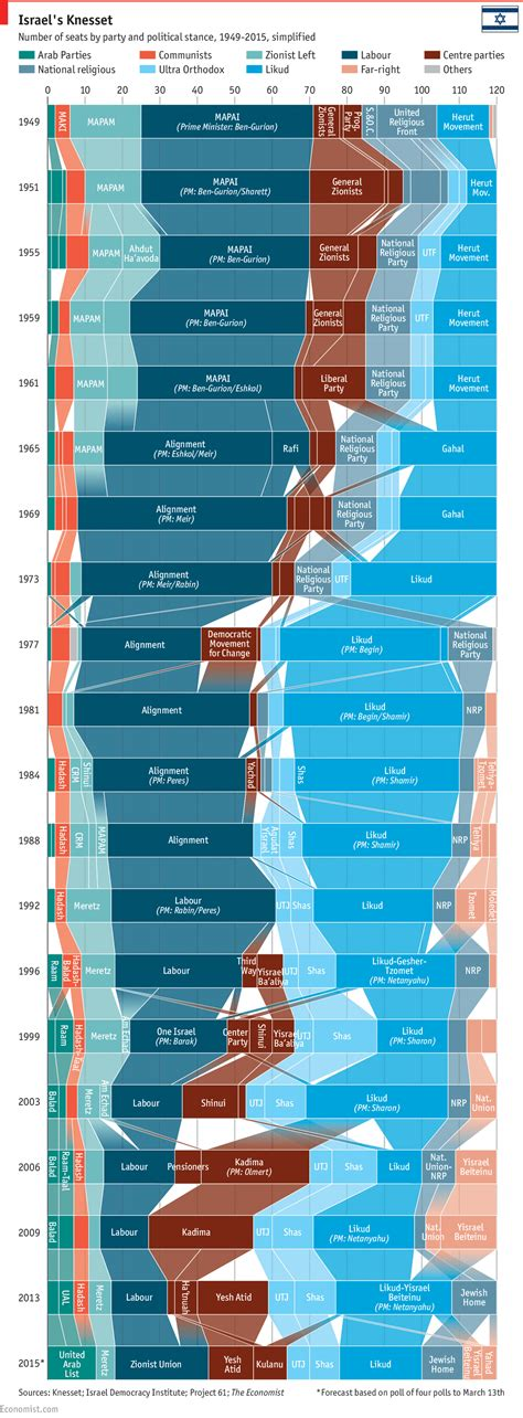 Visualizing the fragmented politics of Israel - Storybench