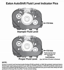 Eaton Roadranger Manuals