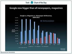 Google Is Bigger Than Magazines And Newspapers Business