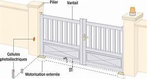 mecanisme portail electrique mecanisme portail electrique With tapis jonc de mer avec canapé angle convertible méridienne réversible
