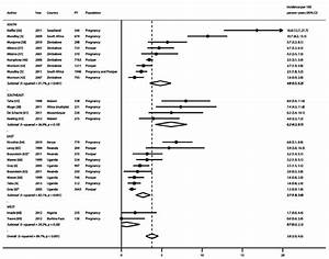 Forest Plot Of Hiv Incidence Rates During Pregnancy And Postpartum  By