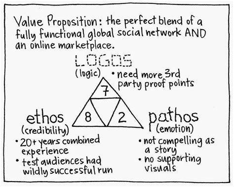 exles ethos pathos logos worksheet worksheets for all