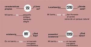 Ser Estar Ele Buscar Con Google Español Ser Estar