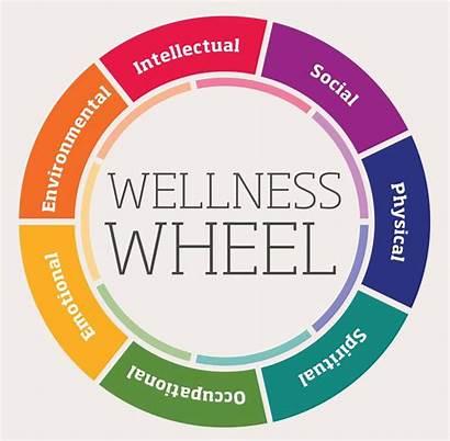 Wheel Wellness Think Depressed Better Am Aspects