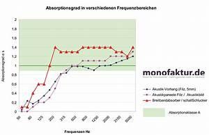 Schall In Räumen Reduzieren : wissen raumakustik verbessern l rm in r umen reduzieren ~ Michelbontemps.com Haus und Dekorationen